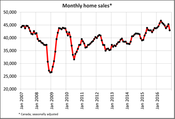 Canadian home sales cool in November