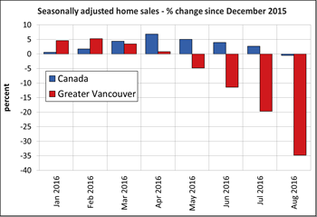 Canadian home sales decline further in August