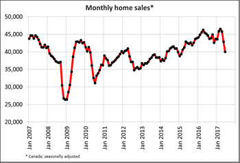 Canadian home sales drop again in June