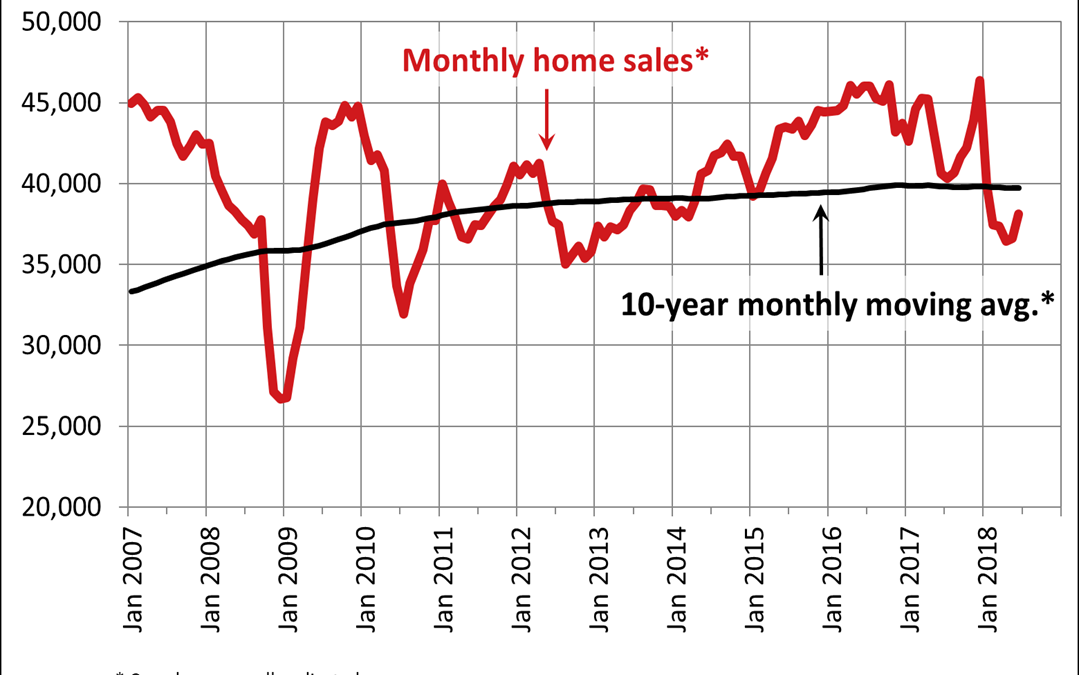 Canadian home sales activity improves in June