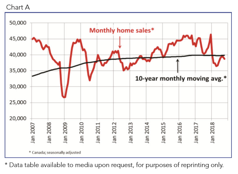 Canadian home sales activity eases in October