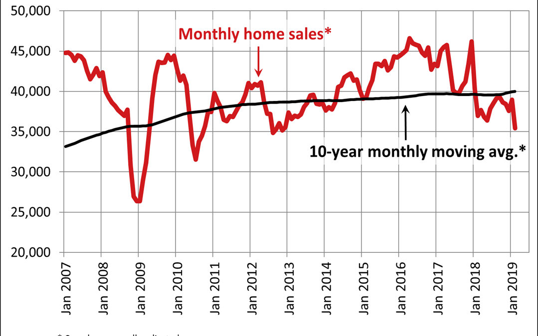 Canadian home sales edge higher in March 2019